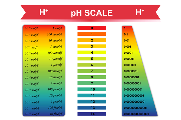 how to change ph level of hydrogen peroxide