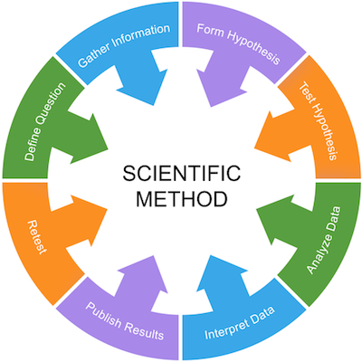 what does scientific method enable researchers to conclude How science works the scientific method is traditionally presented in the first chapter of science text-  for example, instead of leading to a conclusion about tectonic movement, testing an idea about plate tectonics could lead to an  (ie, researchers, technicians, educators, and students, to name a.