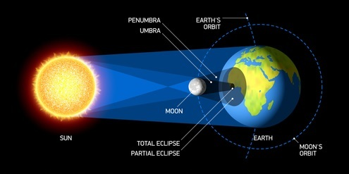 Solar Eclipses Lesson Helpteaching