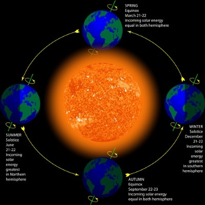 Solstices and Equinoxes Lesson HelpTeaching com