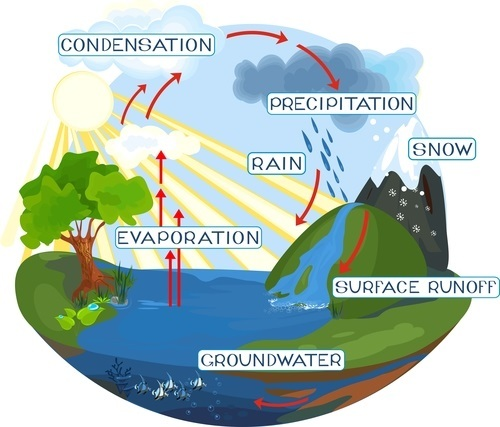 rain drop water cycle diagram animated water cycle diagram earth guide the water cycle - lesson - helpteaching.com