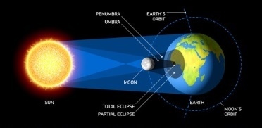Solar system questions for tests and worksheets the diagram represents a lunar eclipse ccuart Images